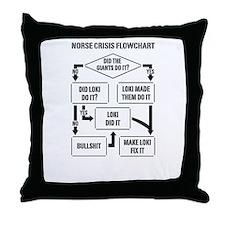 Norse Crisis Flowchart Throw Pillow