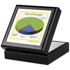 Google Uses Keepsake Box