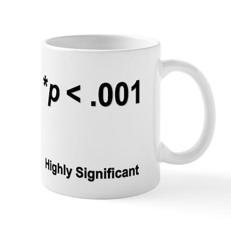 Highly statistically significant at p < .001 Mug