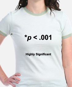 Highly statistically significant at p < .001 T