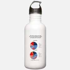 Who tells the Truth? Water Bottle