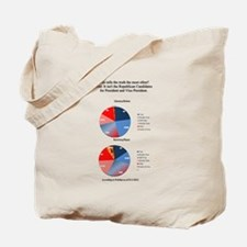 Who tells the Truth? Tote Bag