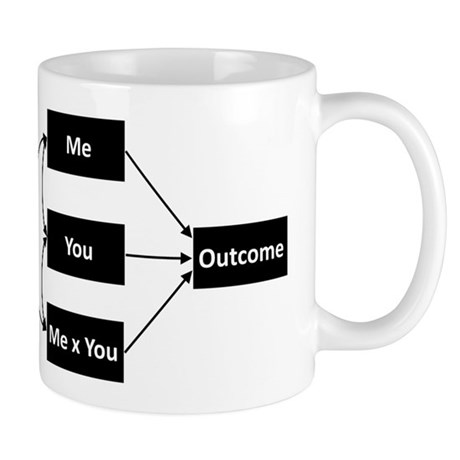 Path Analysis Mug