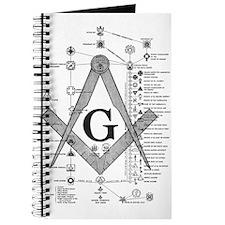 Masonic Bodies Journal