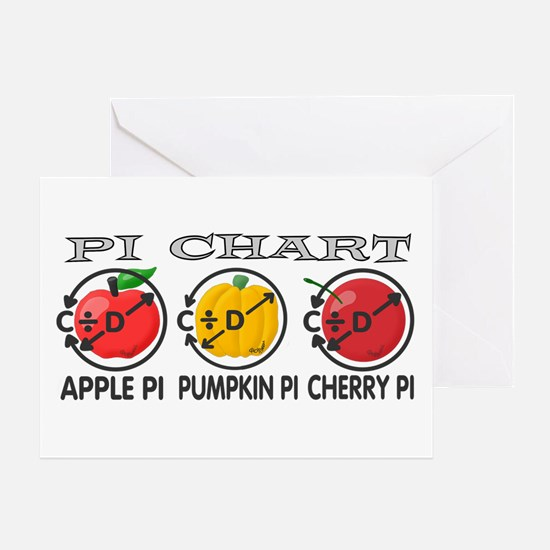 Pi Chart Greeting Card
