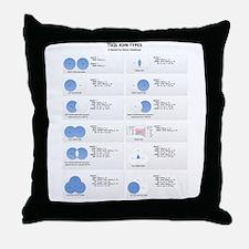 TSQL JOIN TYPES Throw Pillow