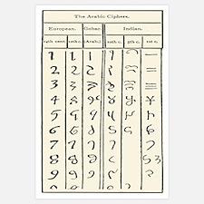 Development of Arabic numerals