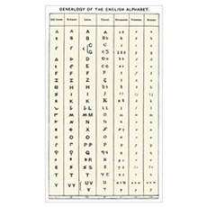 Development of the English alphabet Poster