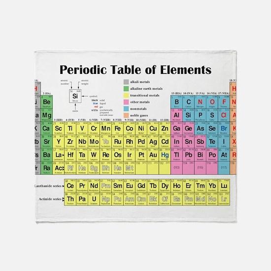 Unique Periodic table of elements Throw Blanket