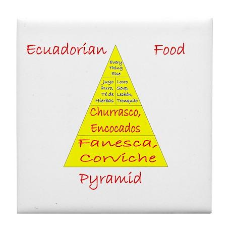 Ecuador Food Pyramid Tile Coaster