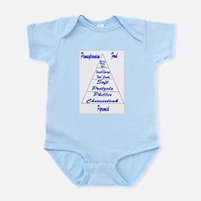 Pennsylvanian Food Pyramid Infant Bodysuit
