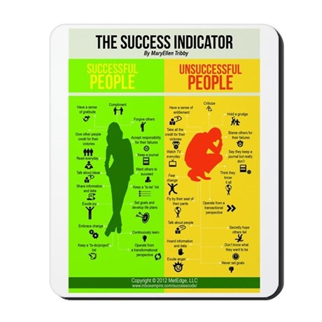 Success Indicator Mousepad