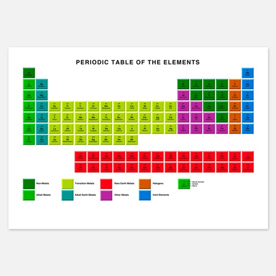 Standard periodic table, element types - 3.5