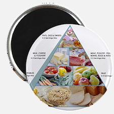 Food pyramid - 2.25