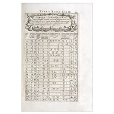 Linguistics table, 17th century Poster