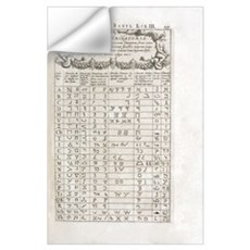 Linguistics table, 17th century Wall Decal