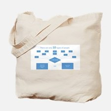 10 types of people...know binary(blue) Tote Bag