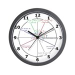 Amazing Unit Circle Wall Clock