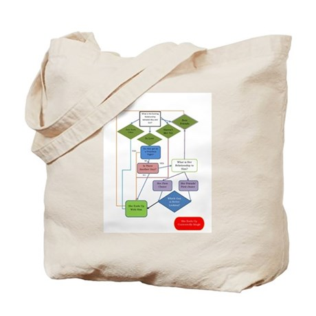 Romantic Comedy Flow Chart Tote Bag