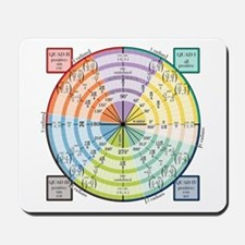Unit Circle: Radians, Degrees, Quads Mousepad