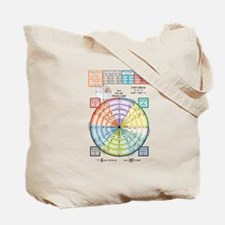 Unit Circle: Radians, Degrees, Quads Tote Bag