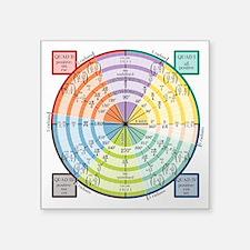 Unit Circle: Radians, Degrees, Quads Square Sticke