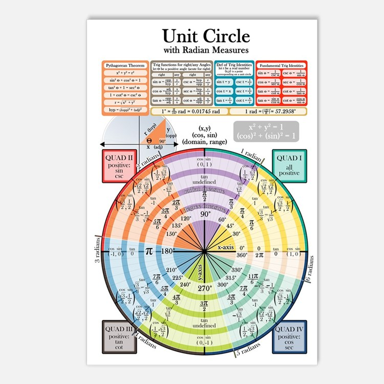 Unit Circle (with Radians) Postcards (Package of 8