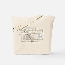 Antibiotics Coverage Chart Tote Bag