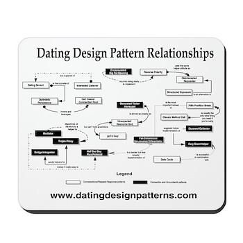 Mousepad: Pattern diagram