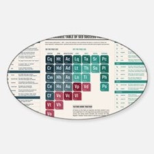 SEL Periodic Table Decal