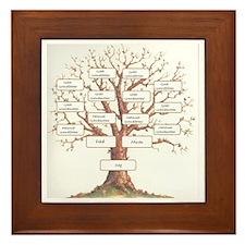 Ancestor Tree Framed Tile