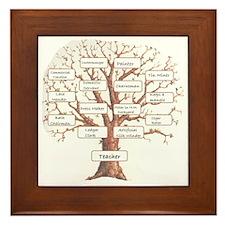 Family Occupation Tree Framed Tile
