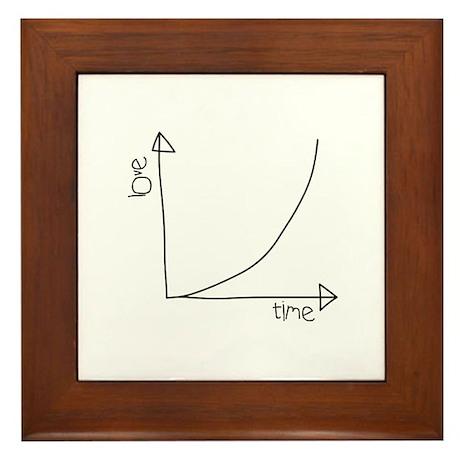 Love Graph Framed Tile