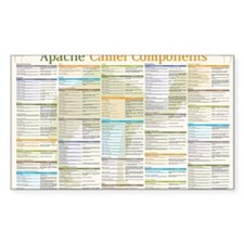 Apache Camel Components Decal