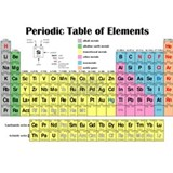 Periodic table Aprons
