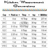 Cooking measurements Aprons