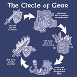 The Cycle of Gear