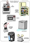 Common afflictions of kitchen appliances
