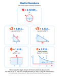 Useful Numbers