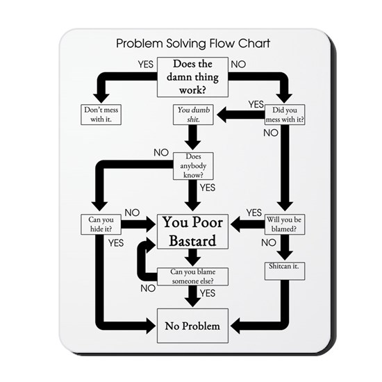 Problem Solving Flow Chart Mousepad by ADMIN_CP1528356