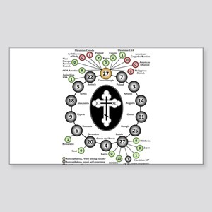The Hierarchy of Orthodox Churches Sticker (Rectan