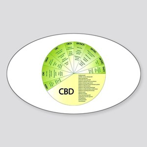 Cbd Sticker (Oval)