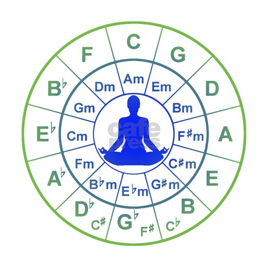 Yoga Circle of 5ths