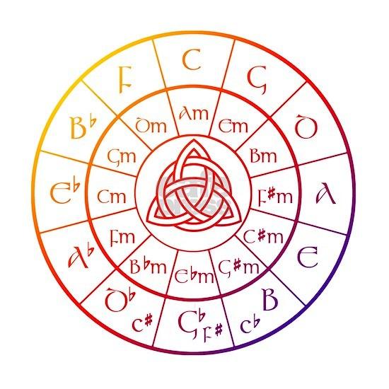 Trinity Circle of 5ths