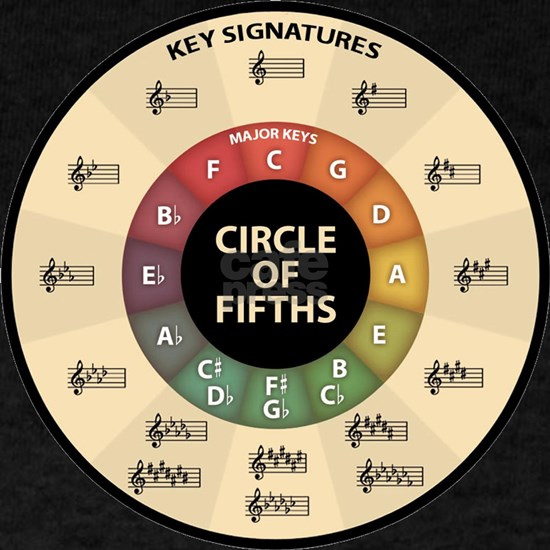 Circle of Fifths