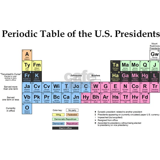 Periodic Table of the U.S. Presidents (design #7)