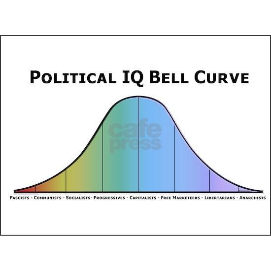 Political IQ Bell Curve