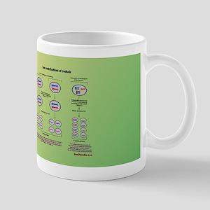 Genetics of meiosis Mugs