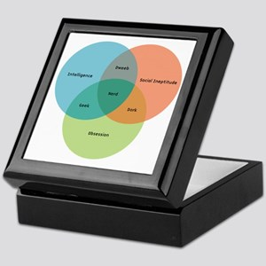 venn-diagram-alt Keepsake Box