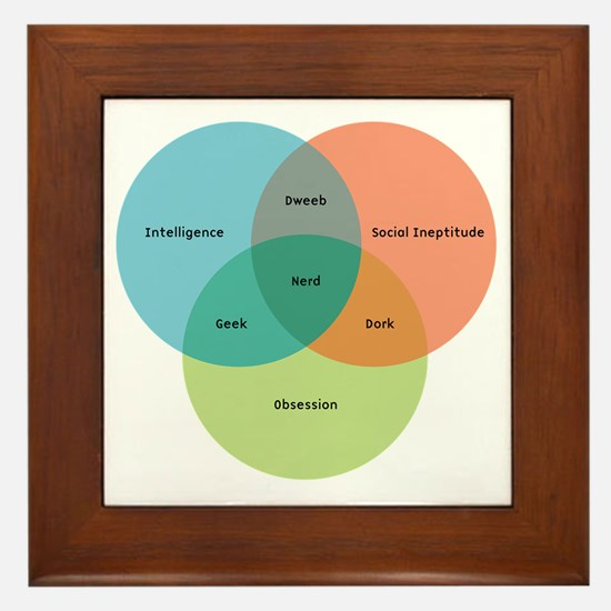 venn-diagram-alt Framed Tile